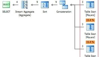 SQL SERVER - Example of PIVOT UNPIVOT Cross Tab Query in Different SQL Server Versions Figure-1