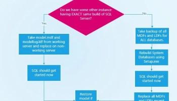 SQL SERVER - 5 Don'ts When Database Corruption is Detected model-01