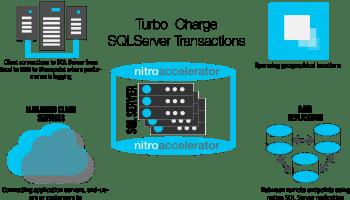SQL SERVER - Whitepaper - Optimizing SQL Server Network Performance NitroAccelerator