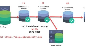 SQL SERVER - Backup Timeline and Understanding of Database Restore Process in Full Recovery Model copyonly1