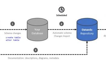 SQL SERVER - New Quality of Database Documentation - Dataedo dd12