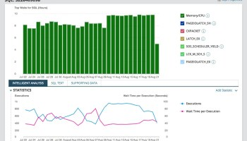 SQL SERVER - Performance Monitoring Week - Wrap Up DPA