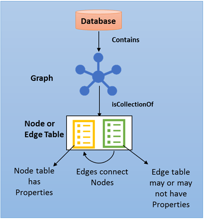 SQL Graph Databases - architecture