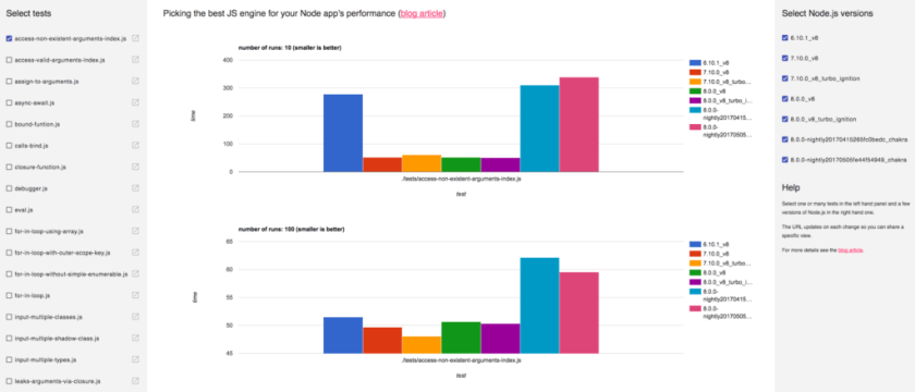 Picking the best JS engine for your Node app's performance - Visualization