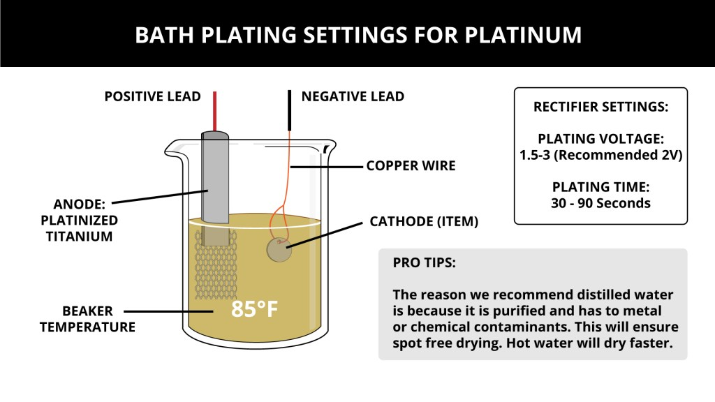 Bath Plating Settings for Platinum