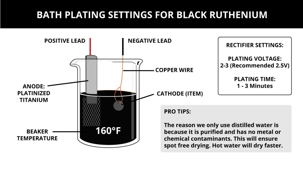 Bath Plating Settings for Black Ruthenium