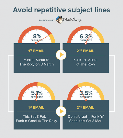 Avoid Repetitive Subject Lines