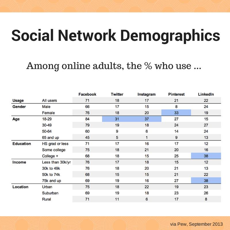 Social-Network-Demographics