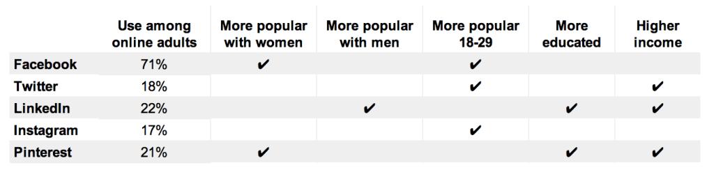 social-network-demographic-categories