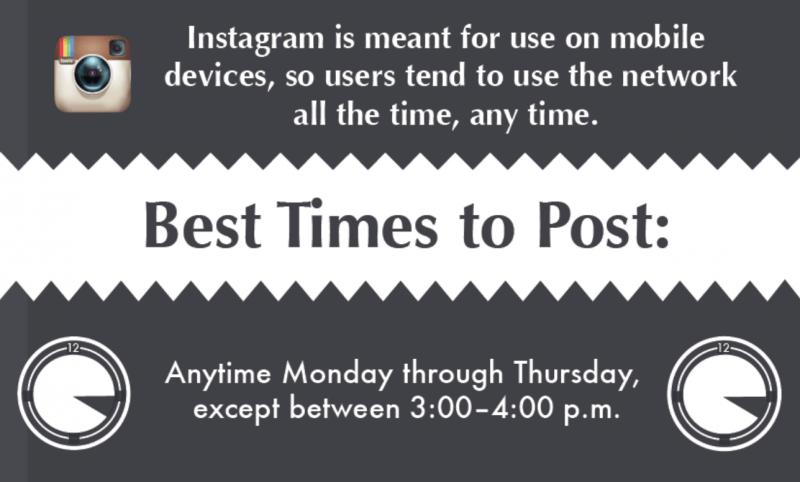 Instagram Post Timing