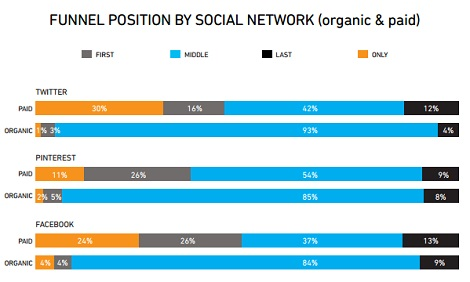 organic vs paid search