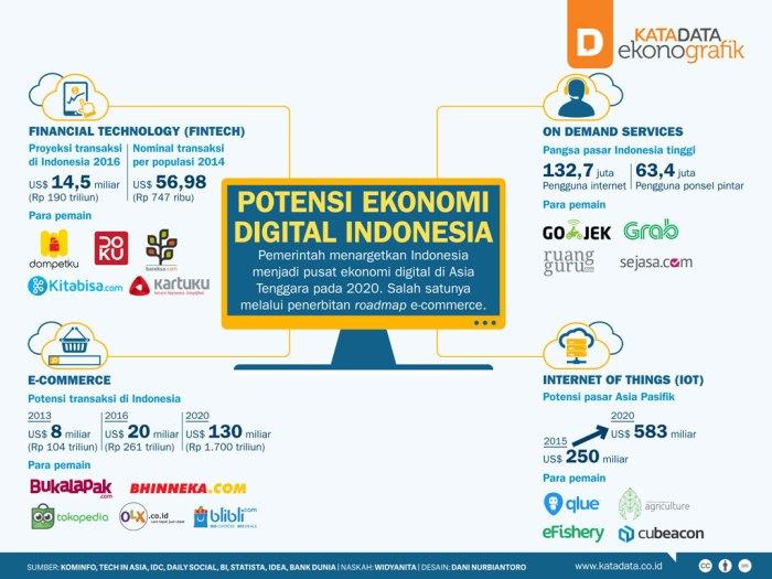 Cara Bisnis Online: Potensi Ekonomi