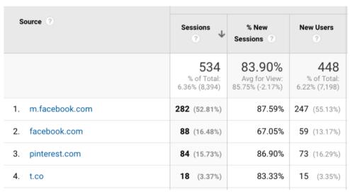 sumber target audiens berdasarkan media sosialnya