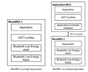 BlueNRG-1 as a single chip processor or a network coprocessor