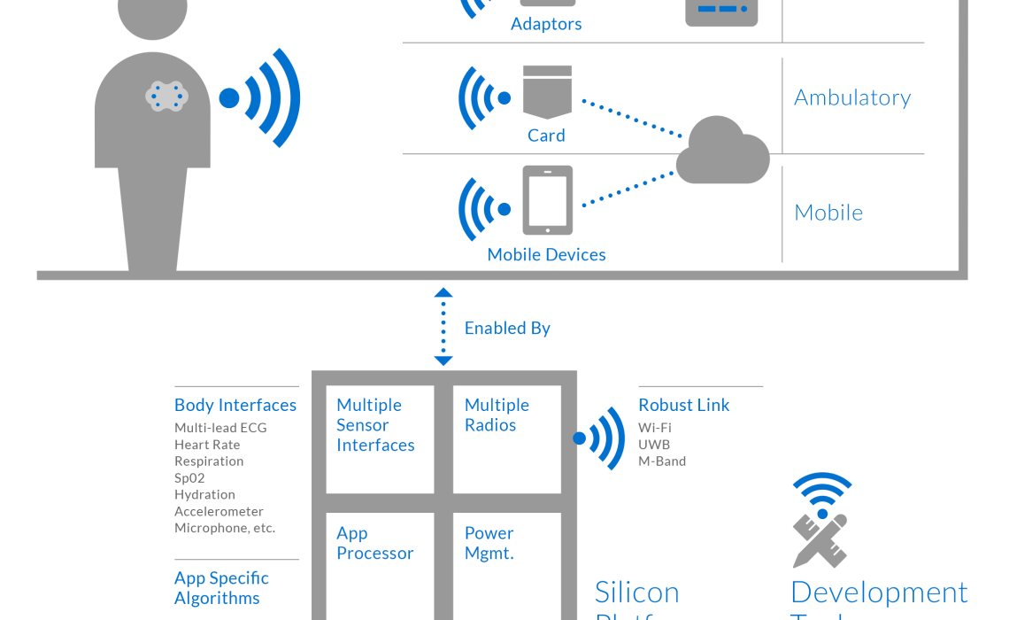 Internet of things hospital edition the ready to use wipoint platform comprises a chipset reference design products and support tools to build wireless monitoring nodes ccuart Image collections