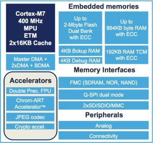 Memory Integration and Connectivity in the STM32H7