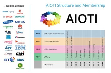Alliance for Internet of Things Innovation Structure