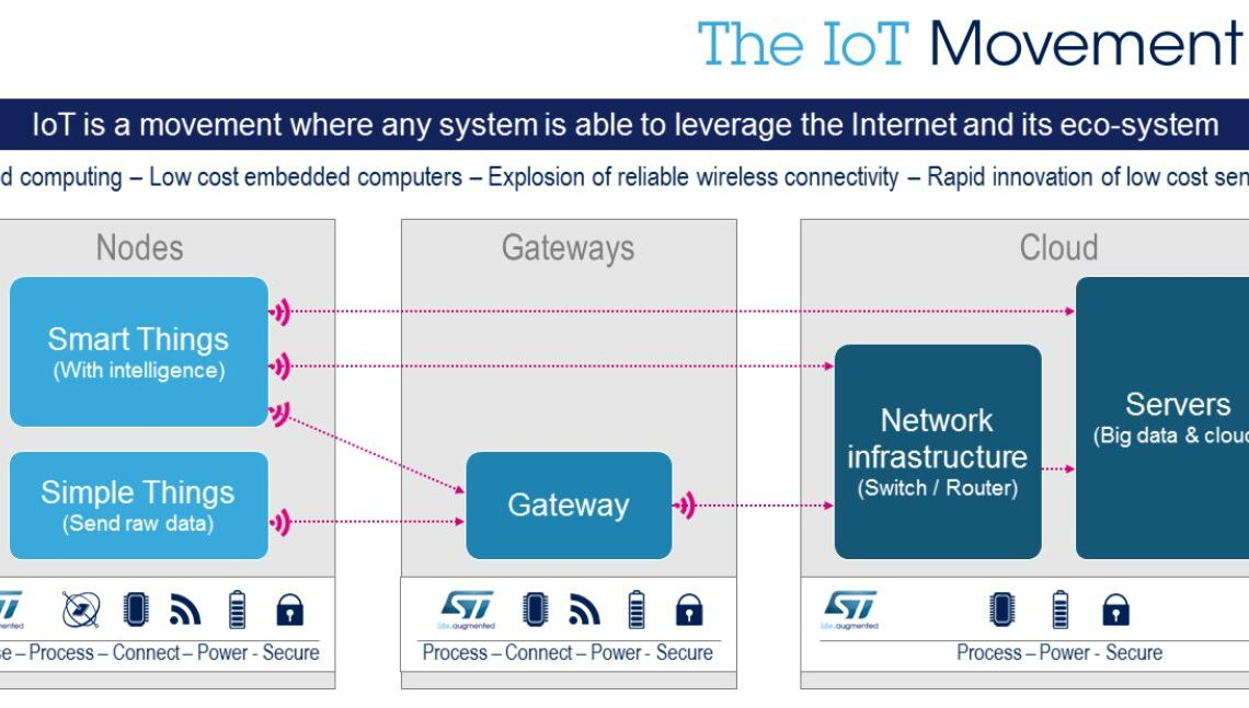 ST Helps Developers Shake Up the IoT Movement