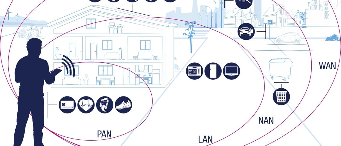 Banner showing WAN, LAN and PAN networks