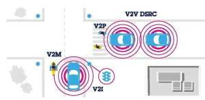 V2X Communications