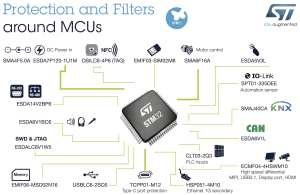 All the protection and filters around MCUs