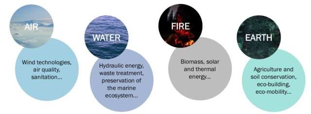 A list of clean tech project according to the elements (Fire, Water, Air, Earth)