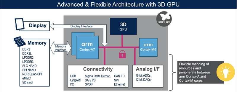First STM32 MPU: 2 Cortex-A7 and 1 Cortex-M4 Makes 3 Reasons to Jump