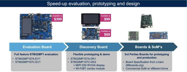 The STM32MP1 today