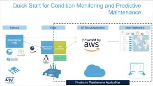 Combining ST and AWS for predictive maintenance