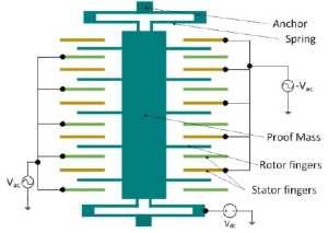 A capacitive accelerometer, © Sinha, Mukhiya, Pant / CC-BY-SA-4.0
