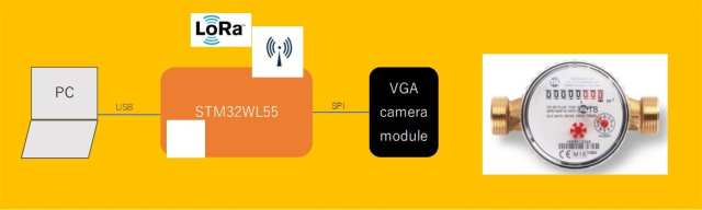The Aftermarket Wireless Digit Reader for Metering