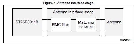 Meet the Expert] NFC / RFID tag and reader Antenna design for the