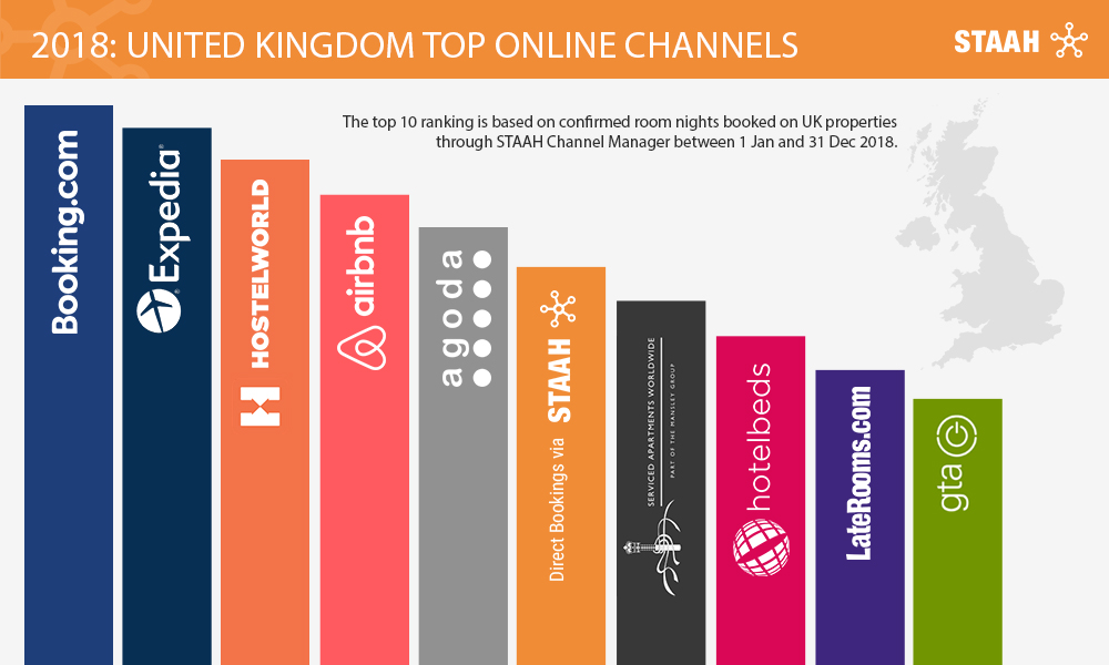 United Kingdom Top Online Channels - STAAH