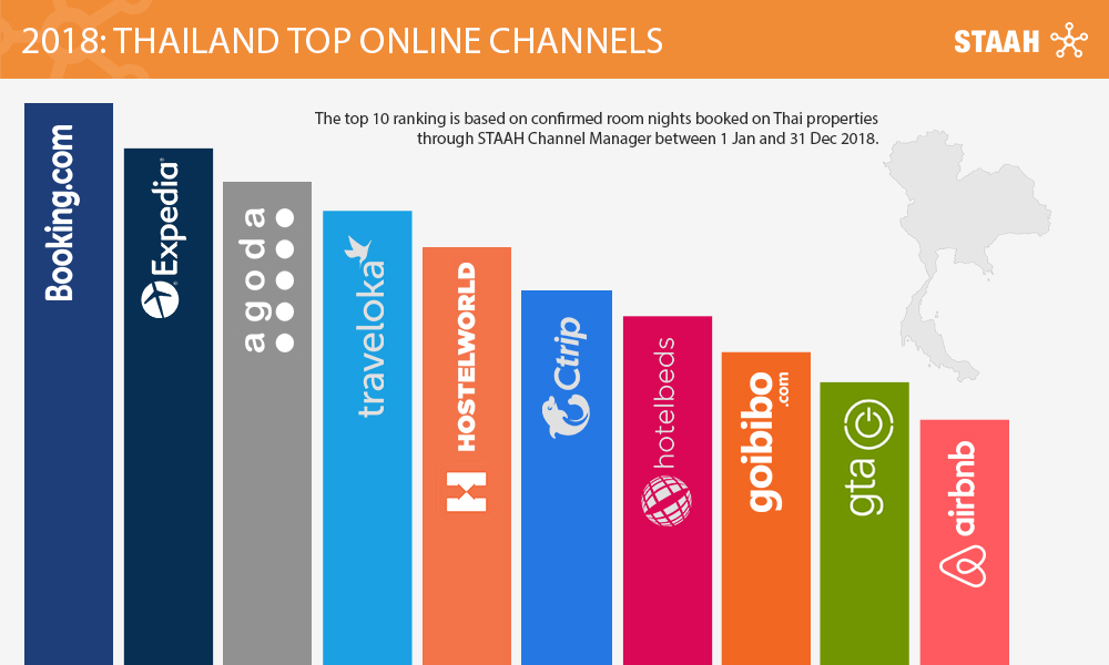 Thailand Top Online Channels - STAAH