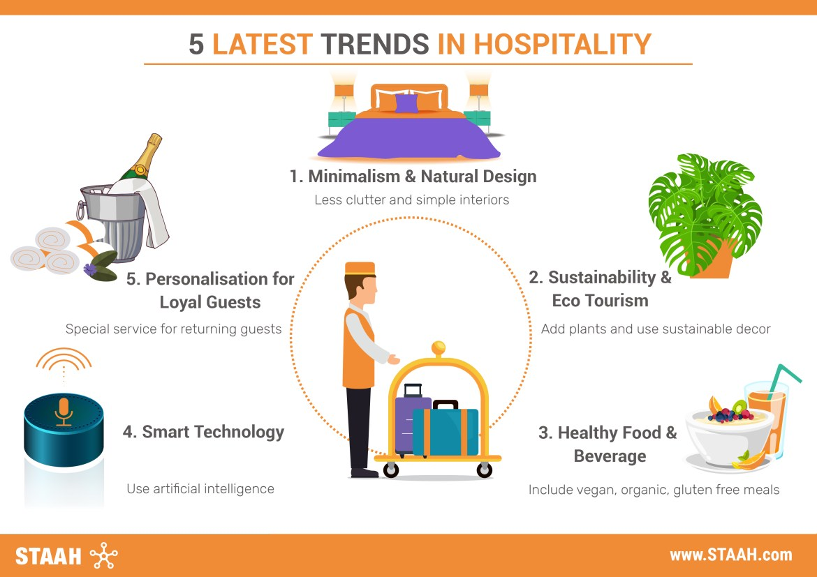 5 Latest Trends In Hospitality