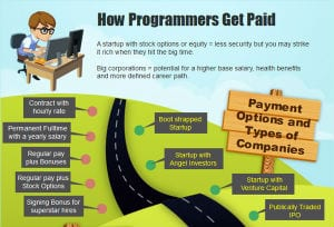 How to earn 100K as an IT Programmer