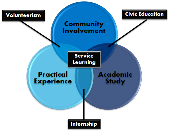 Project-Based Learning | InforMedia Services (IMS)