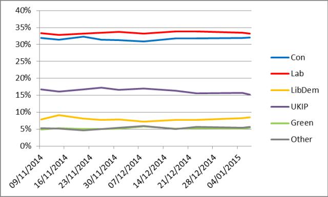 GB-poll-jan-15