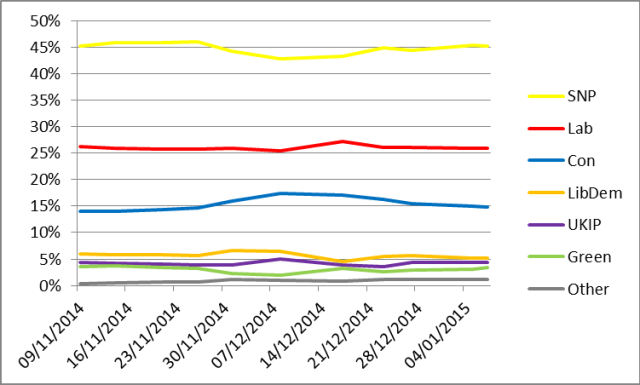 scot-poll-jan-15
