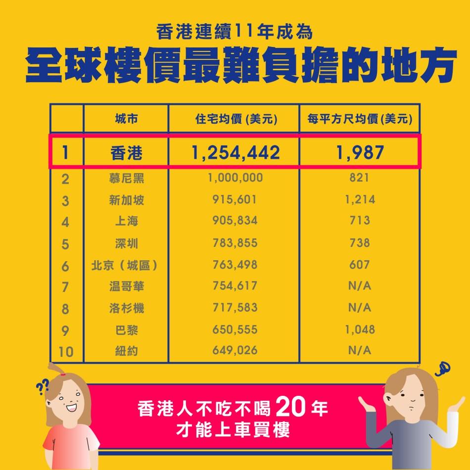 2021年 香港住屋情況 :香港連續N年成為全球樓價最難負擔的地方