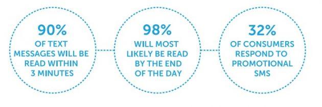 key-marketing-stats-sms-marketing-630x211