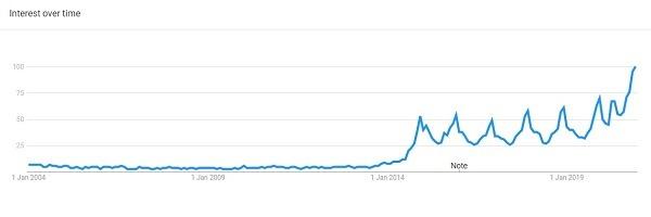 Joggers google trending product 2020