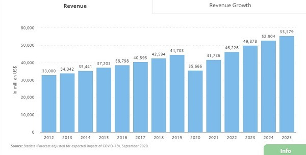 baby clothing revenue year on year growth