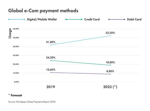 eCommerce Trend Increasingly Flexible Payment Options