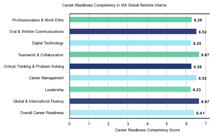 Chart showing Career Readiness Competency in ISA Global Remote Interns