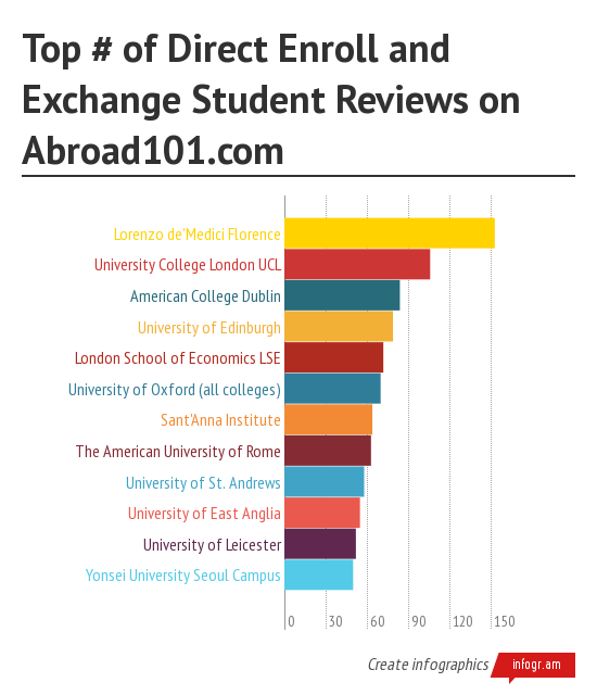 chart of number of student reviews for direct enroll and exchange programs