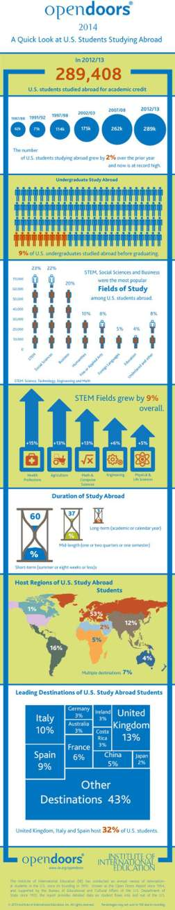 "Please feel free to share this infographic with the following citation: ""Institute of International Education. (2013).Open Doors Report on International Educational Exchange. Retrieved from http://www.iie.org/opendoors"""