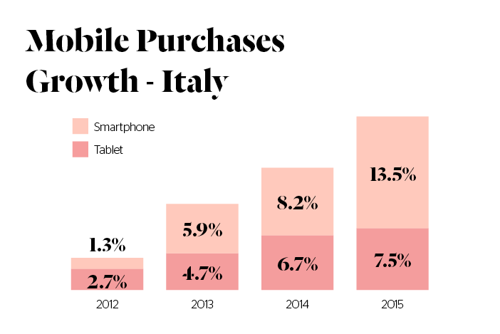Italian ecommerce market - Mobile Purchases Growth