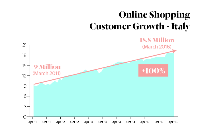 Italian ecommerce market - Online Shopping Customer Growth