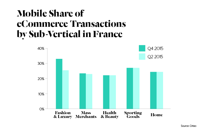 Mobile Share of Ecommerce Transactions by sub-vertical in France - Criteo